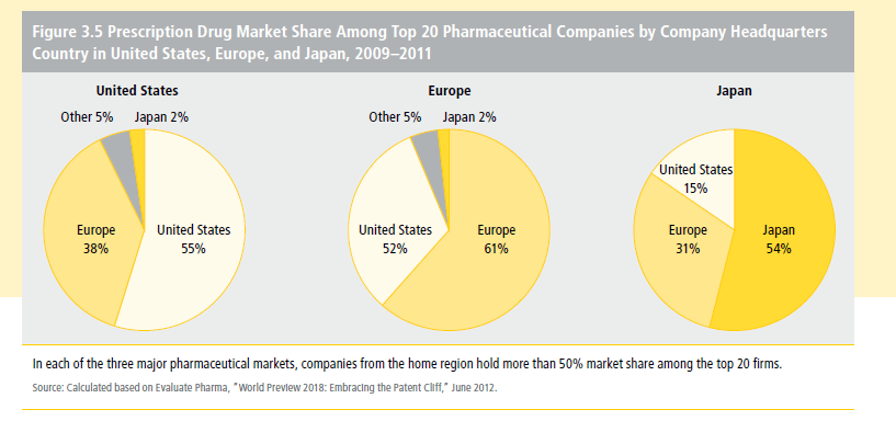 Pharma-Market-Share-by-Home-Country