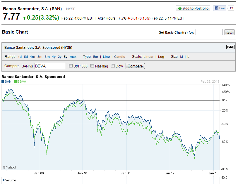SAn-vs-BBVA-5-Years