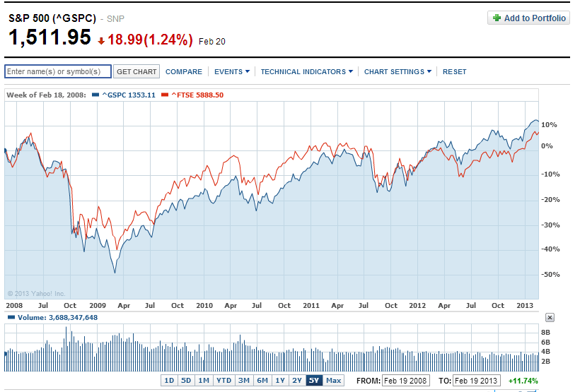 SP500-vs-FTSE100-5-Years-1