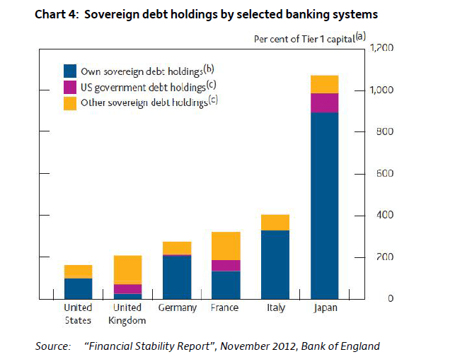 Soverign-Debt-Holdings-of-Banking-Systems