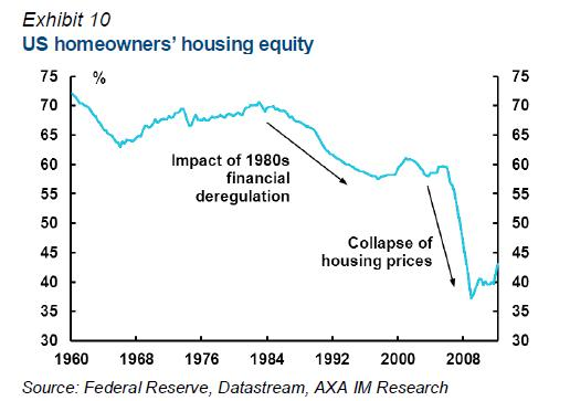 US-HomeOwners-Equity