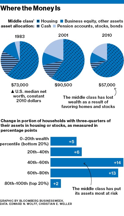 US-MiddleClass-Wealth