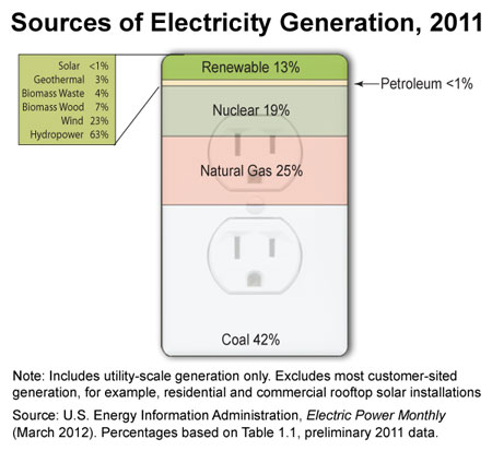 US-Sources-of-Electricity-Generation