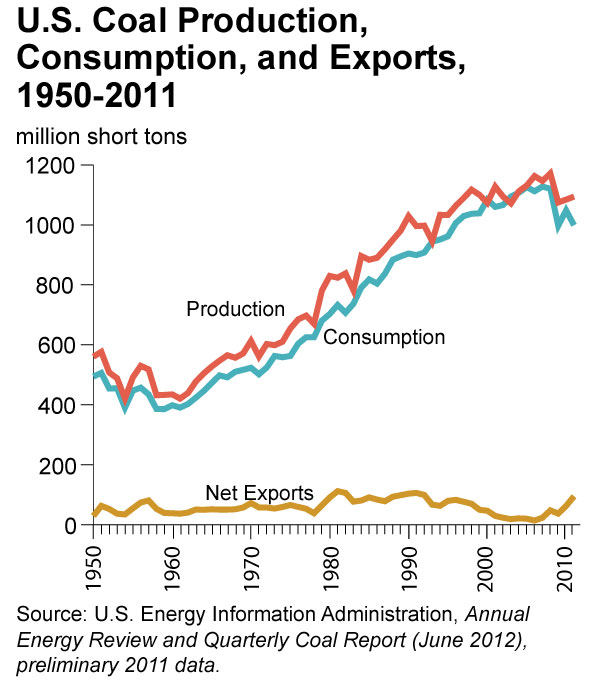 US-coal_production_consumption_exports