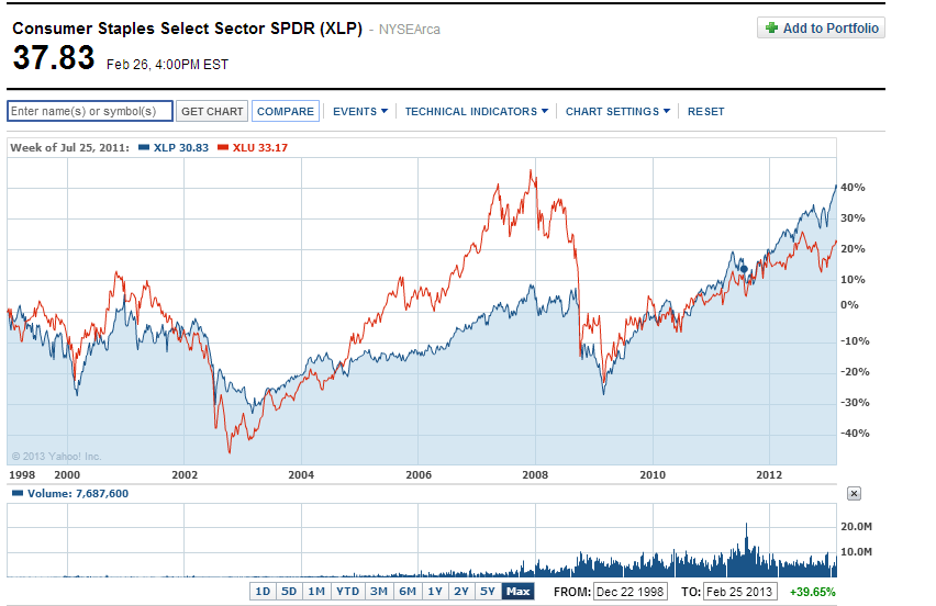 XLP-vs-XLU-Long-Term