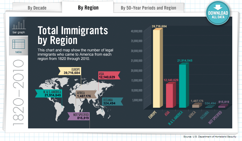 2-Immigrants-by-Region