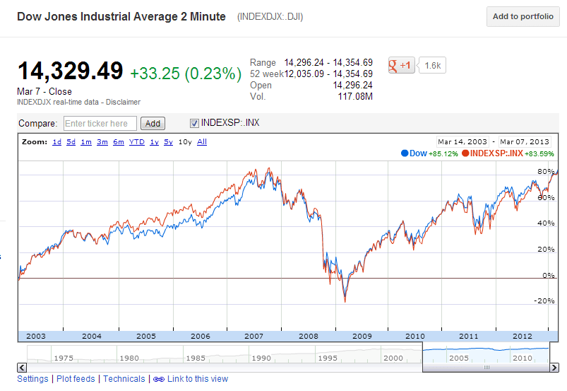 Dow-vs-SP500-10-Year-Return