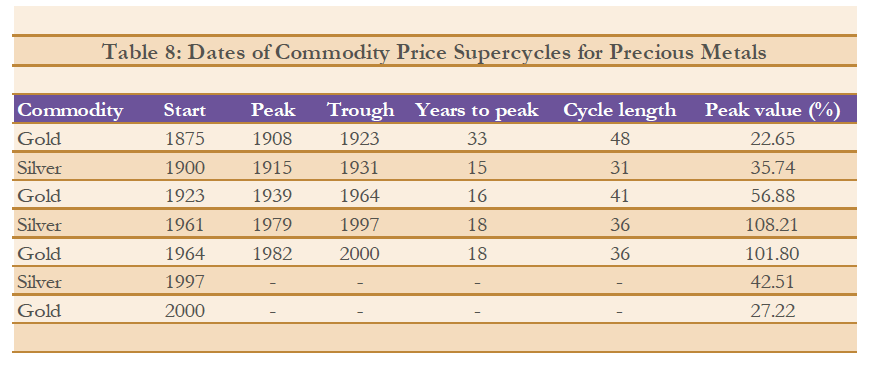 Gold-Silver-SuperCycle-Dates