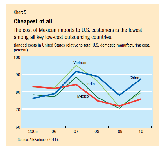 Mexican-Import-Costs