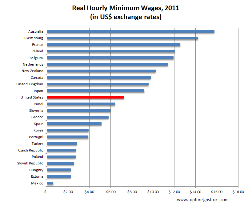 Minimum-wages-in-OECD-countries-2011