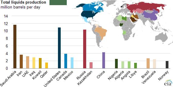 Saudi-total-production-2012