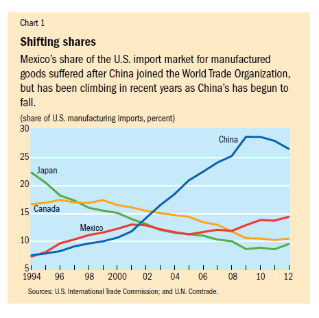 Share-of-US-Manufacturing-Imports