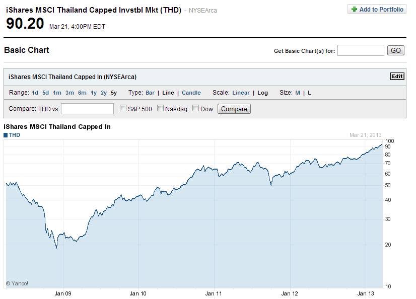 Thai-ETF-5-Year-Return