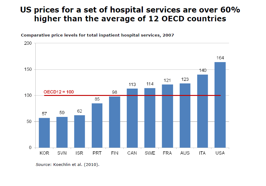US-Inpatient-Hospital-Costs-3