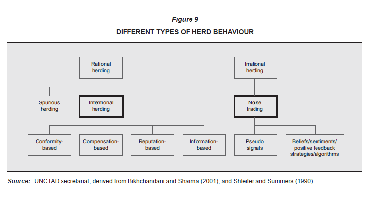 Types-of-Herd-Behavior