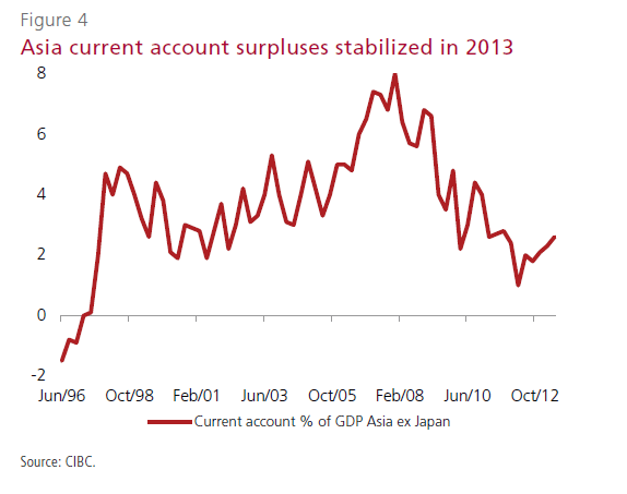 Asia Current Account Surplus