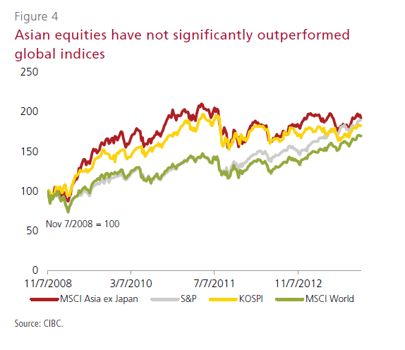Asian-Stock-Returns-vs-Global-Indices