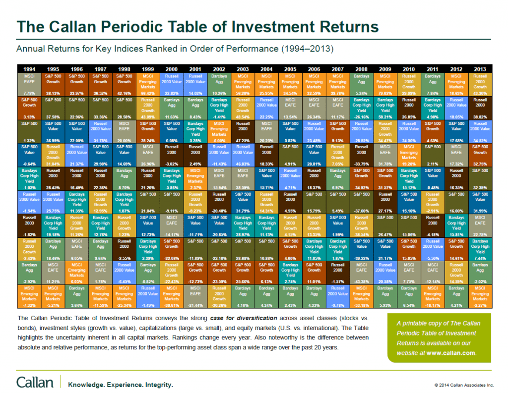 Callan Period Table of Investment Returns 1994-2013