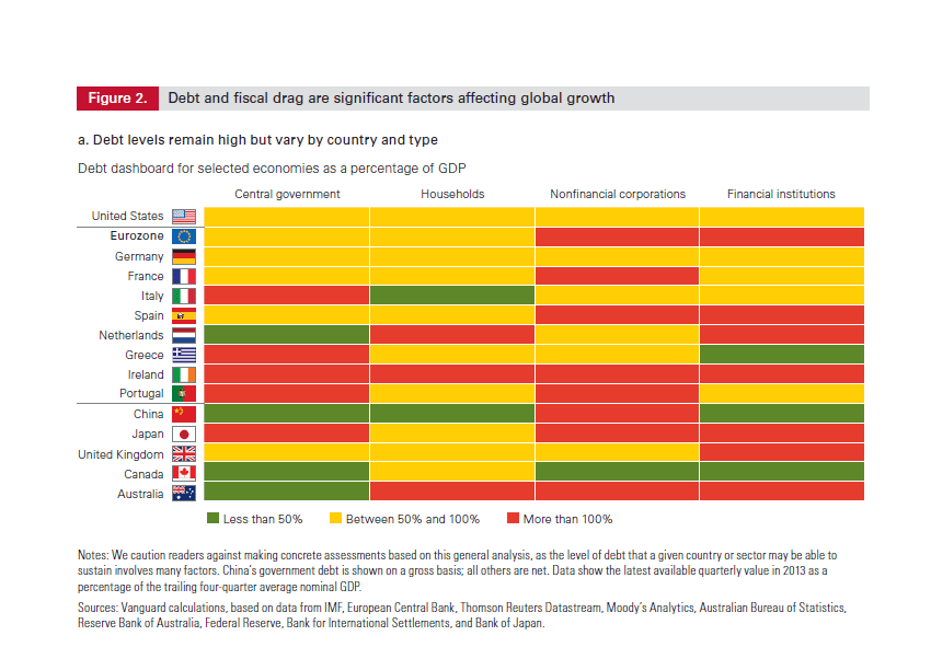 Debt levels by country