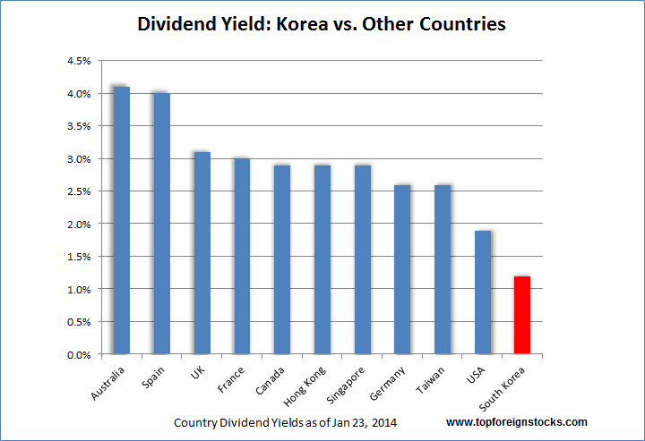 Dividend Yields Korea vs Other Countries