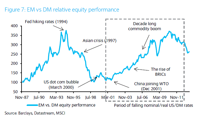 EM vs DM Stocks Performance