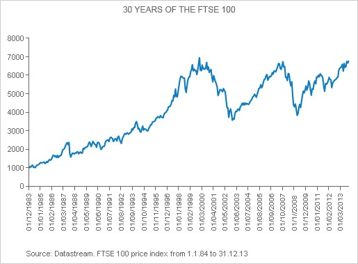 FTSE100_thirty_years