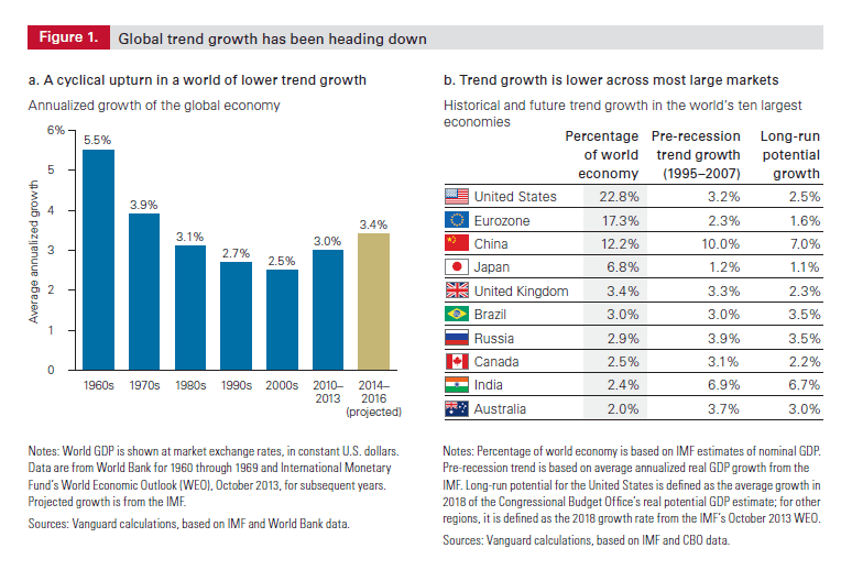 Global trend growth