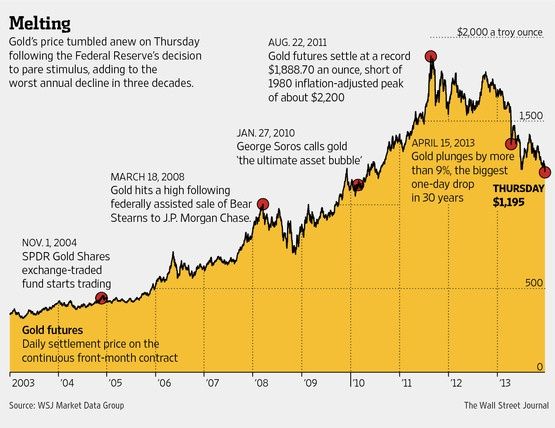 Gold-Prices-Since-2003