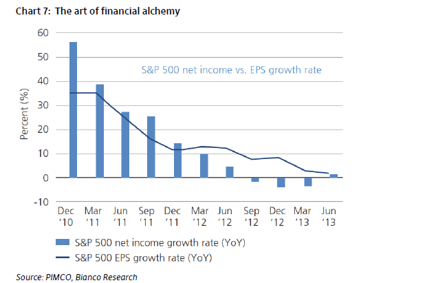 SP 500 Net Income vs EPS Growth Rate by Year