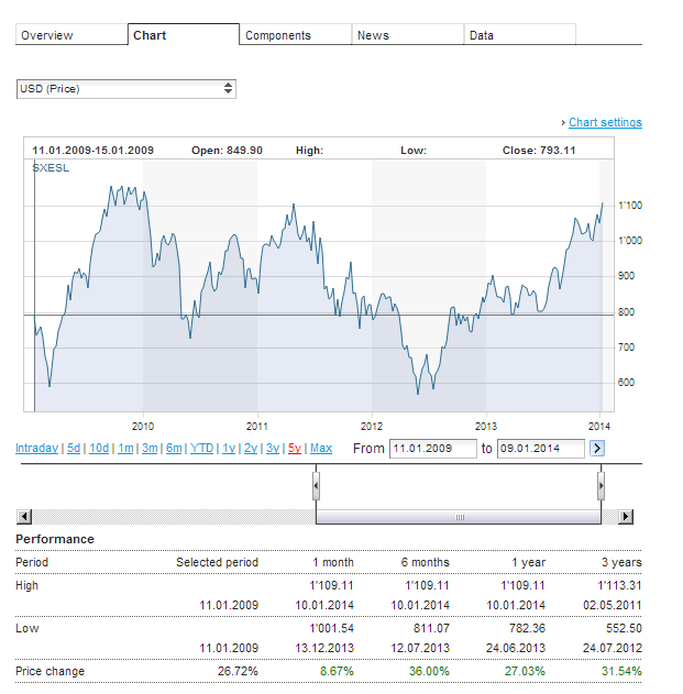 Stoxx Spain 20 Index - 5 years Return