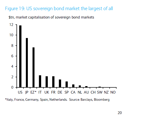 US Sovereign bond market