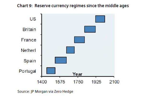 World-Reserve-Currency-Regimes-Since-1400