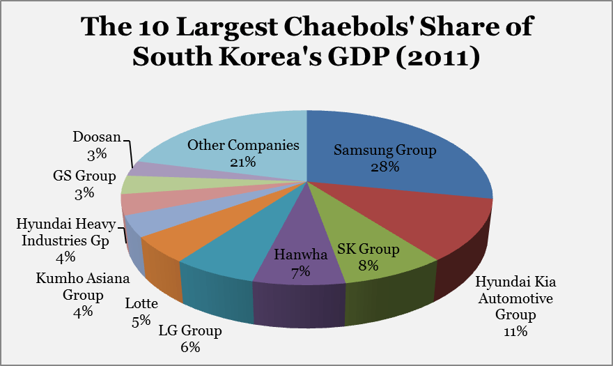 the-10-largest-chaebols-share-of-south-koreas-gdp-2011