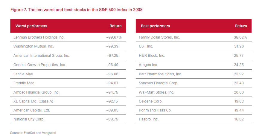 Best and Worst Performers in SP500 in 2008