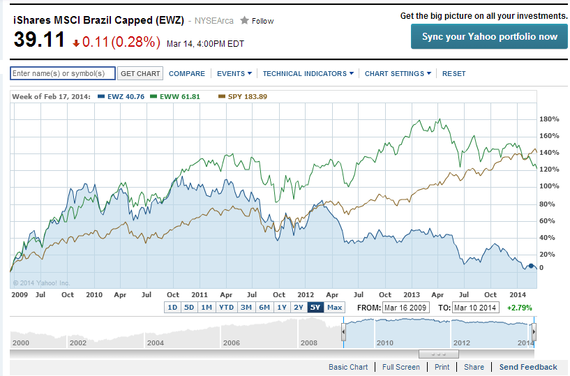 EWZ vs EWW vs SPY-5 Years
