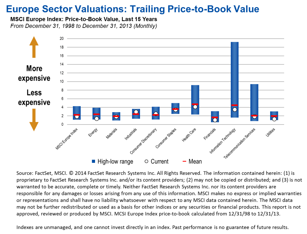Europe Sector Valuations