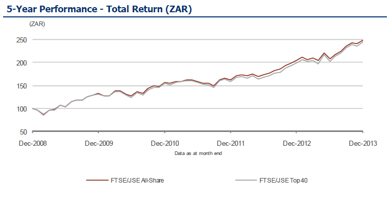 FTSE JSE All Share Index 5 year Return