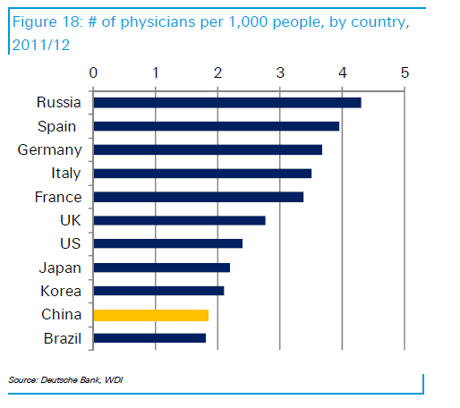 Number of doctors by country