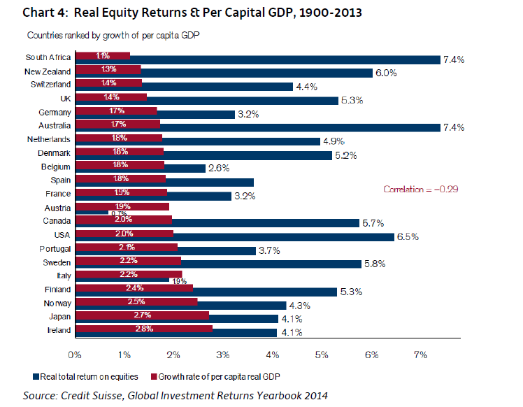Real Per Capita GDP Growth and Equity Returns Correaltion