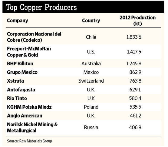 The Worlds Top 10 Copper Producers
