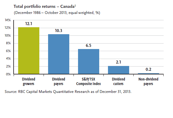 Canada Dividend Growers Outperform