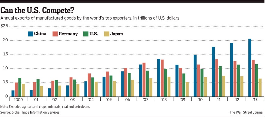 Annual Exports of Manufactured Goods for Select Countries