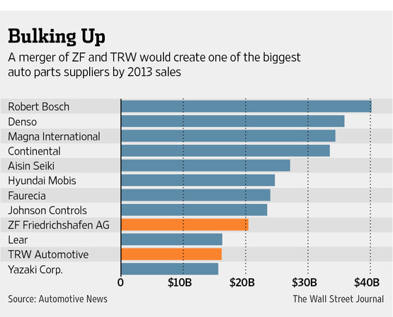 Top Global Auto Parts Makers