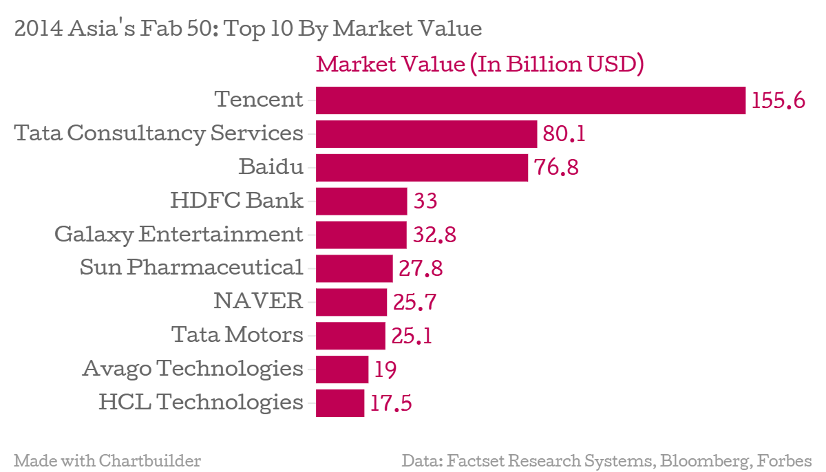 Asia-s-Fab-50-Top-10-By-Market-Value-Market-Value-2014