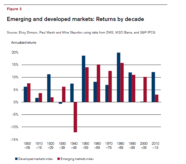 Emerging and Developed Markets Returns By Decade