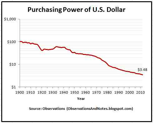 Purchasing Power of US Dollar since 1900