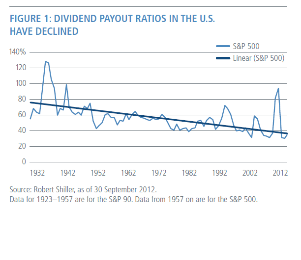 US Dividend Payout Ratio chart