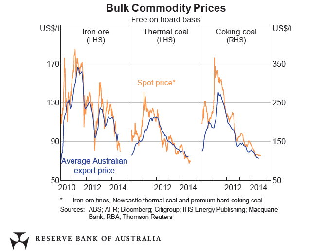 Australia Commodity Prices