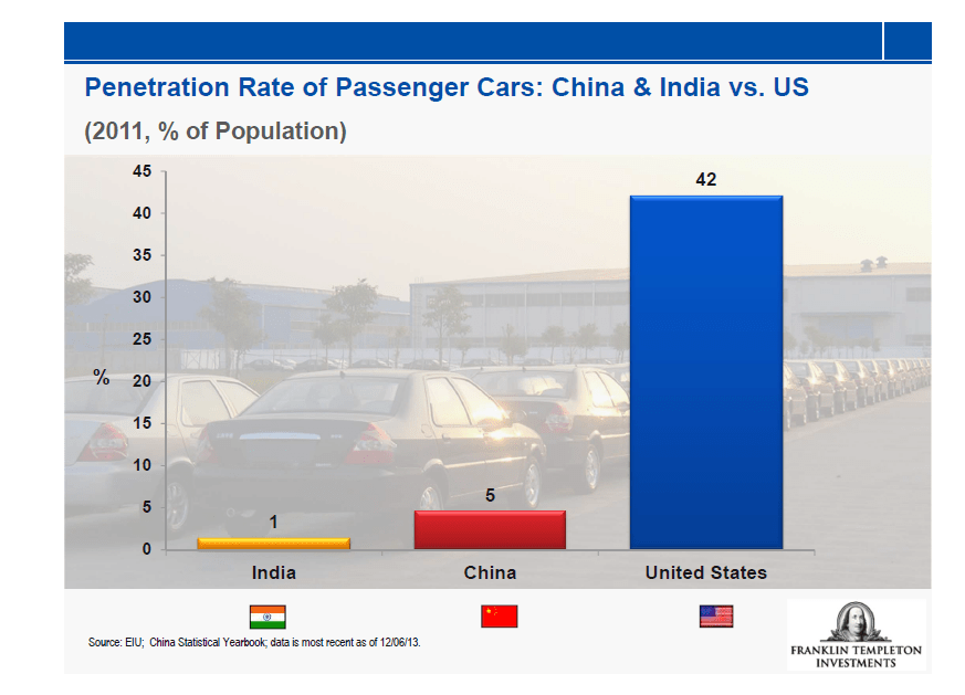 Auto Penetration Rate in US, India and China