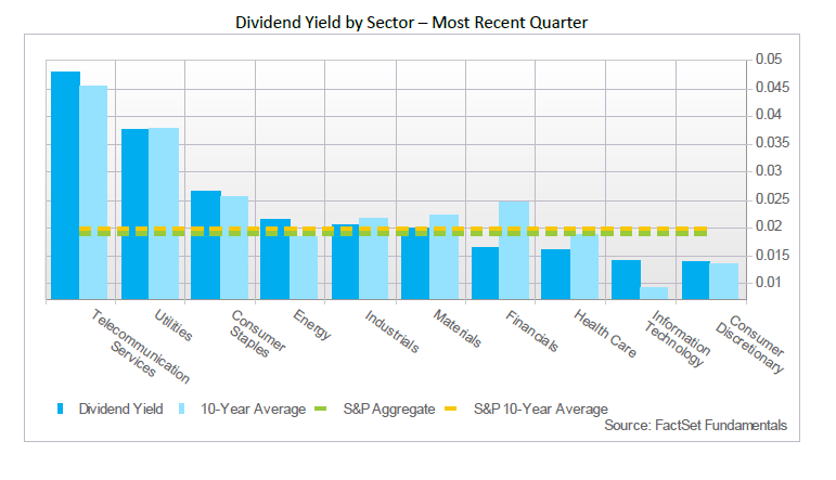Dividend Yields by S&P 500 Sector